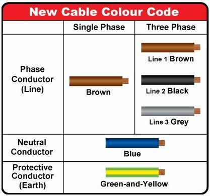 Codigo de color del Cable electrico europeo in 2019 ... on