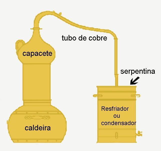Como Fazer Um Alambique Caseiro Alambique Alambique De Cobre