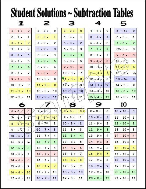 subtraction table free printable Subtraction Chart Blank – Subtraction Table