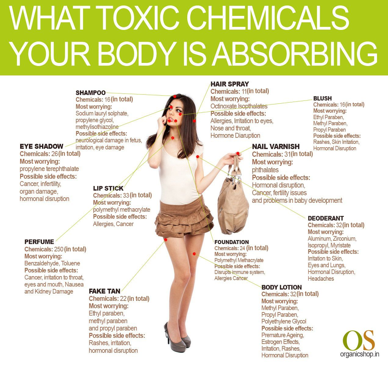 To reduce the side effects of toxic chemicals on your body