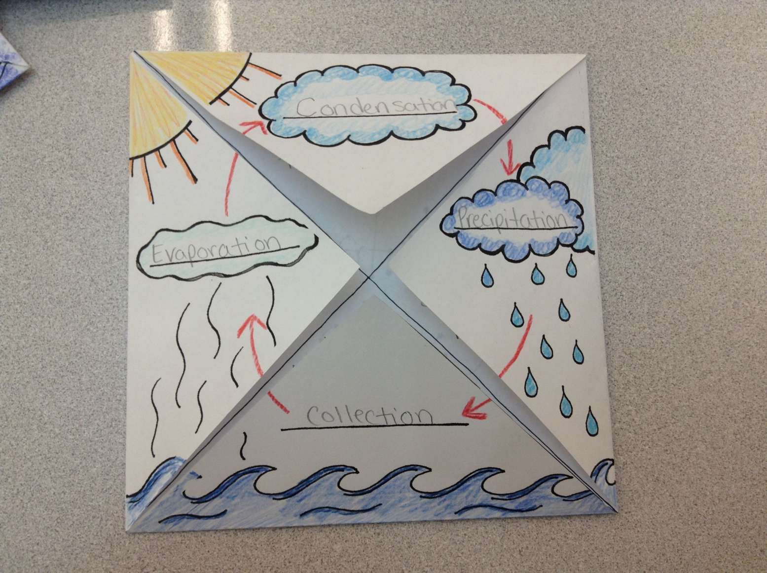 10 Science Court Water Cycle Worksheet Answers