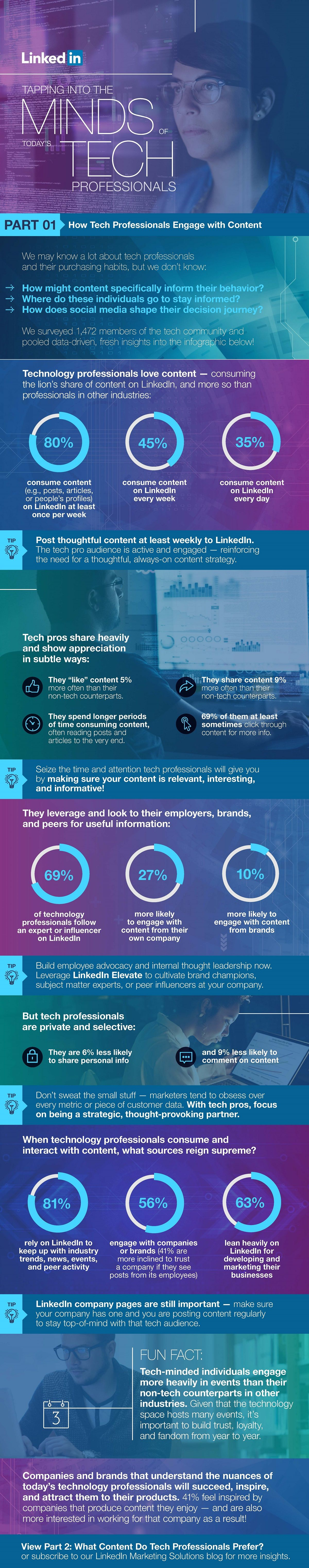 How Tech Professionals Engage with Content #Infographic