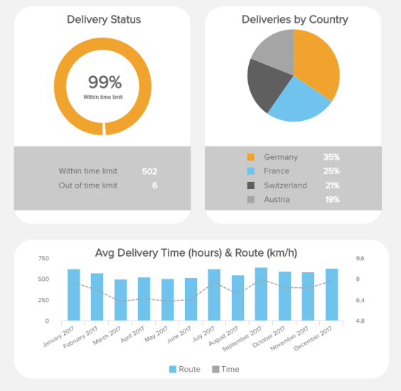 Click to see more logistics dashboard designs & best