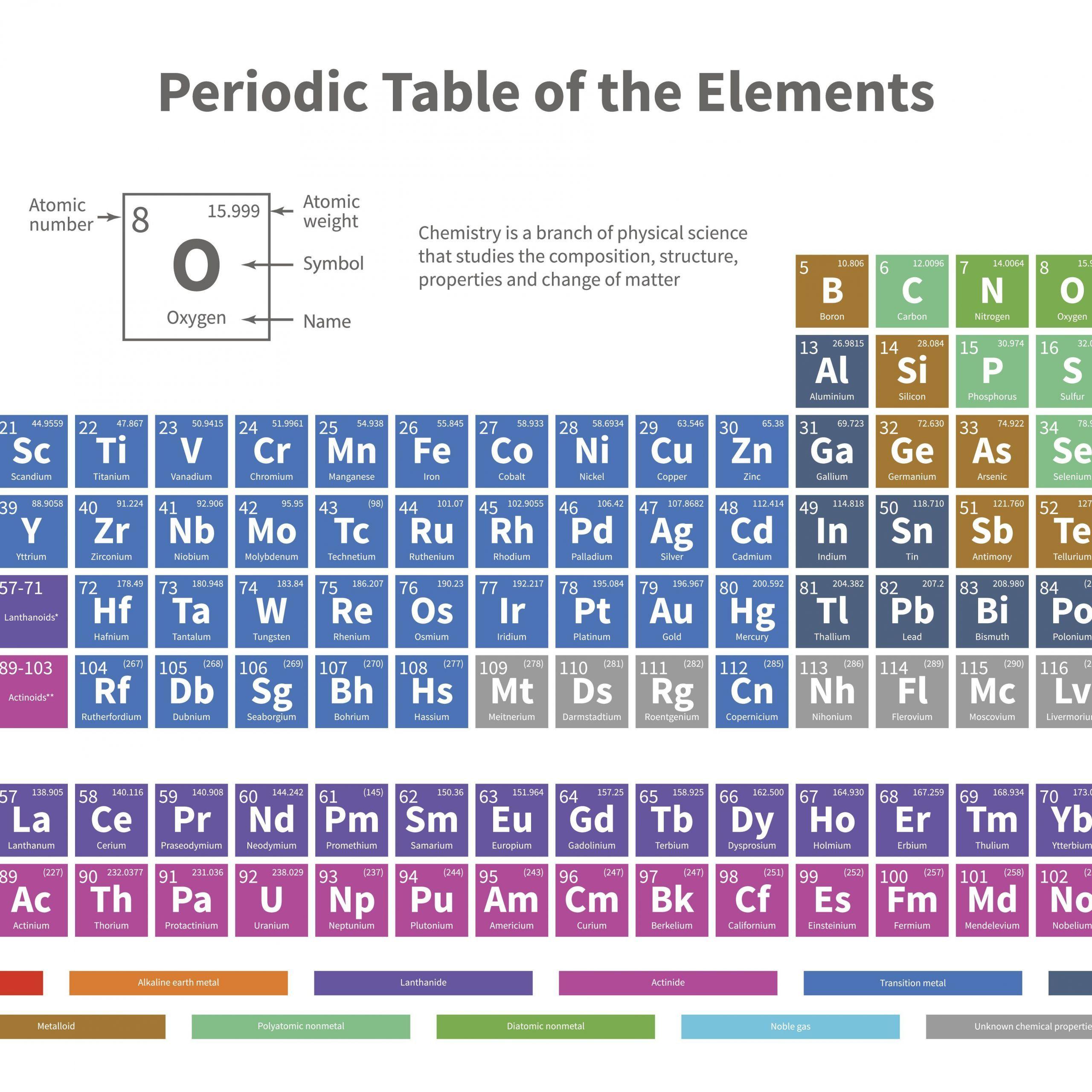 6 New The Mole Chemistry Worksheet