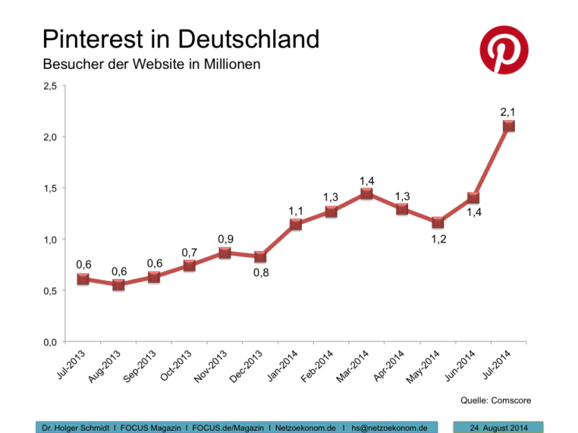 Leitfaden Pinterest Marketing