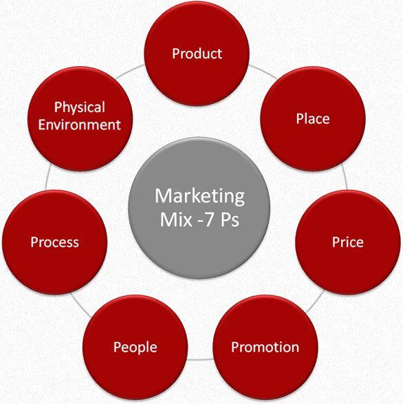 holistic marketing concept - Google Search Marketing knowledge