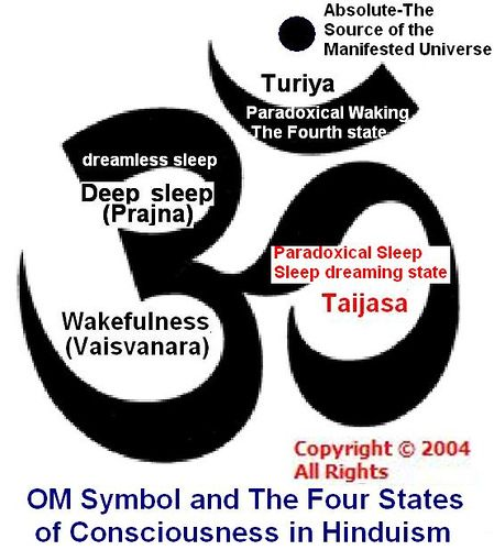 Om Symbol And Consciousness States Om Symbol Tattoo And Tatting