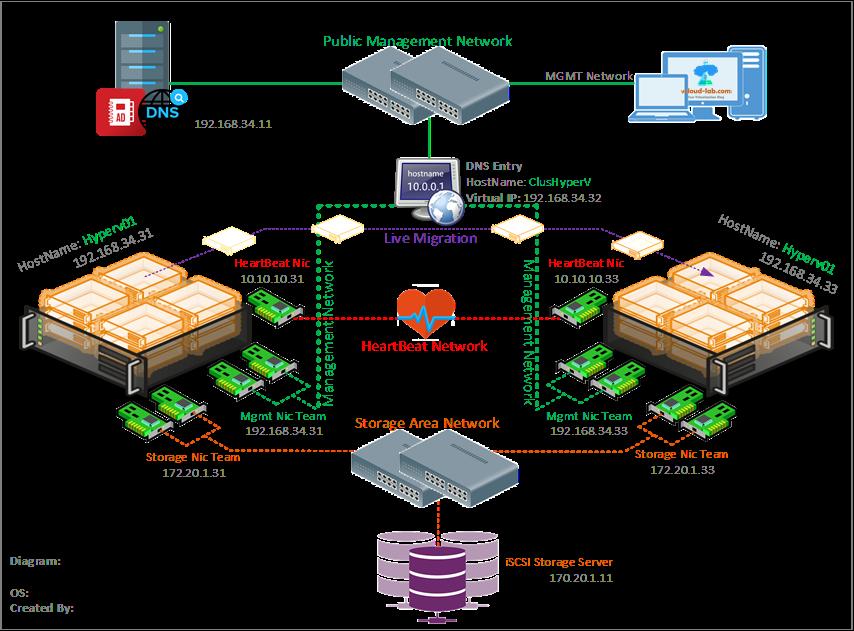 Microsoft Failover Clustering Hyperv Hostname Active Directory Cluster