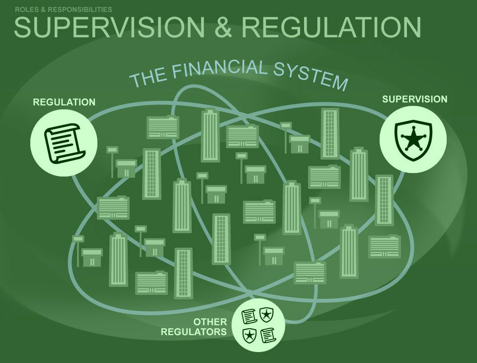 The Fed Has Supervisory And Regulatory Authority Over Many Banking Institutions In This Role The Fed Promotes The Banking Institution Supervision Regulators