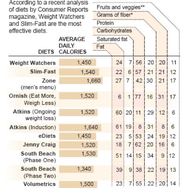 Diet Chart  Ideas    Diet Chart