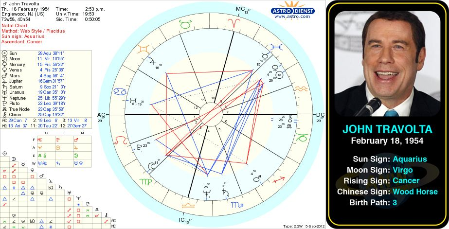 Pin By Astroconnects On Famous Aquarius Astrology Birth Chart