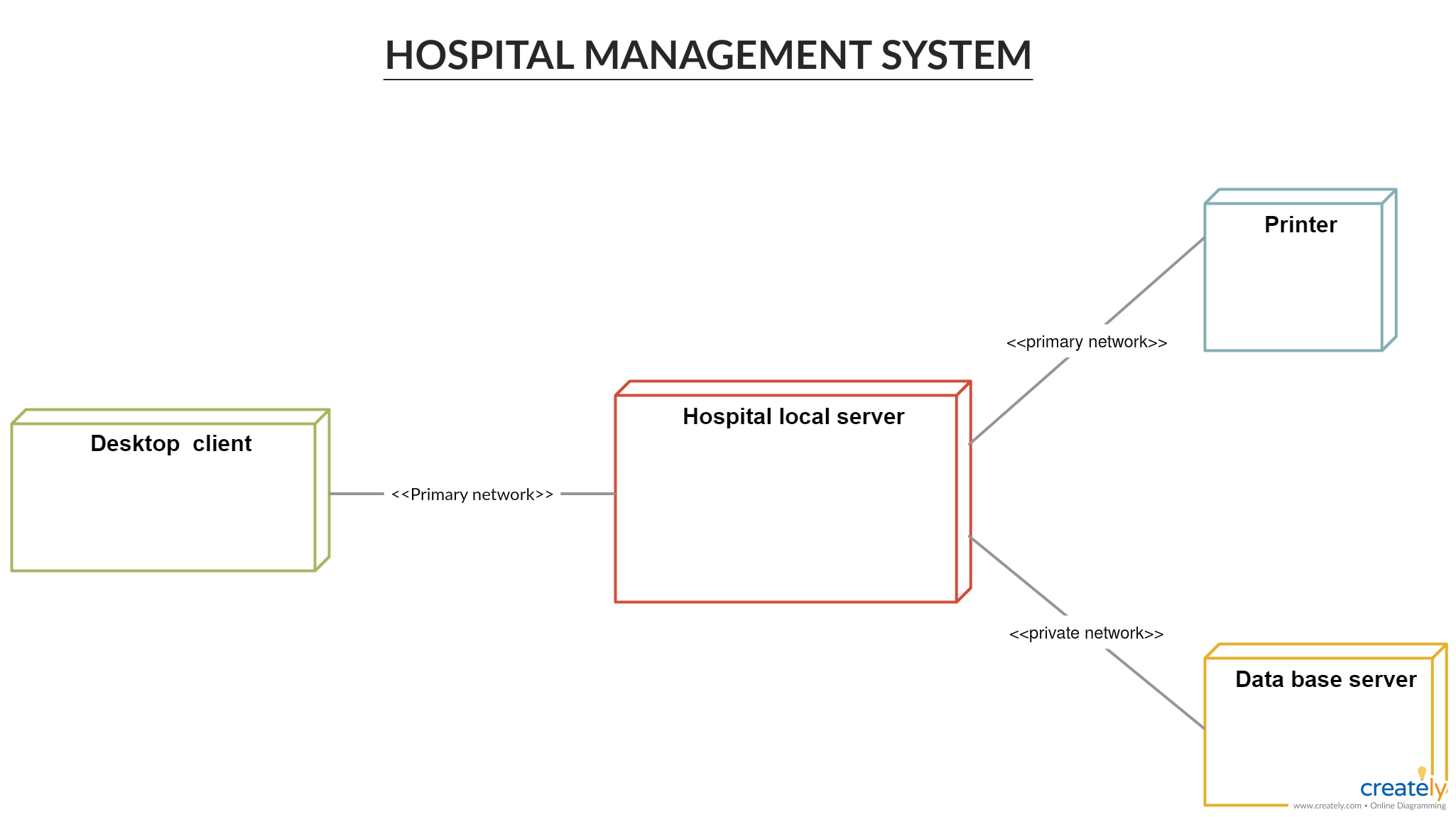 Deployment Diagram for Hospital Management System - You can edit