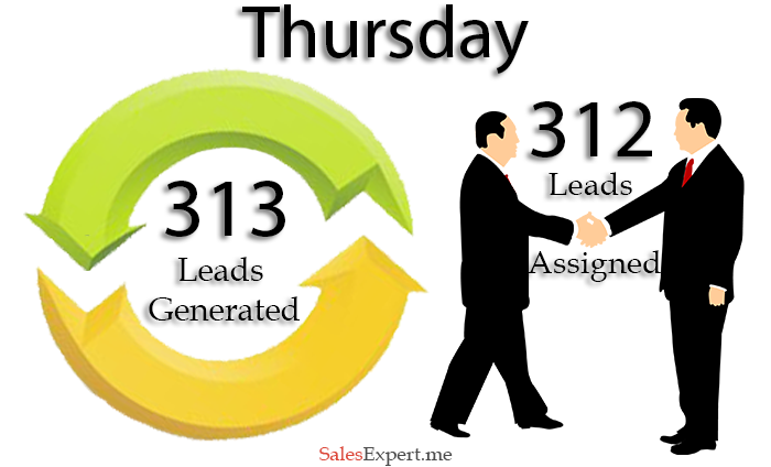 Don't find ways to generate leads, Generate leads to make ways at SalesExpert.me