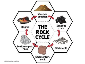 Rock cycle interactive science notebook foldables pinterest rock rock cycle interactive science notebook foldables grades 4 6 thecheapjerseys Images