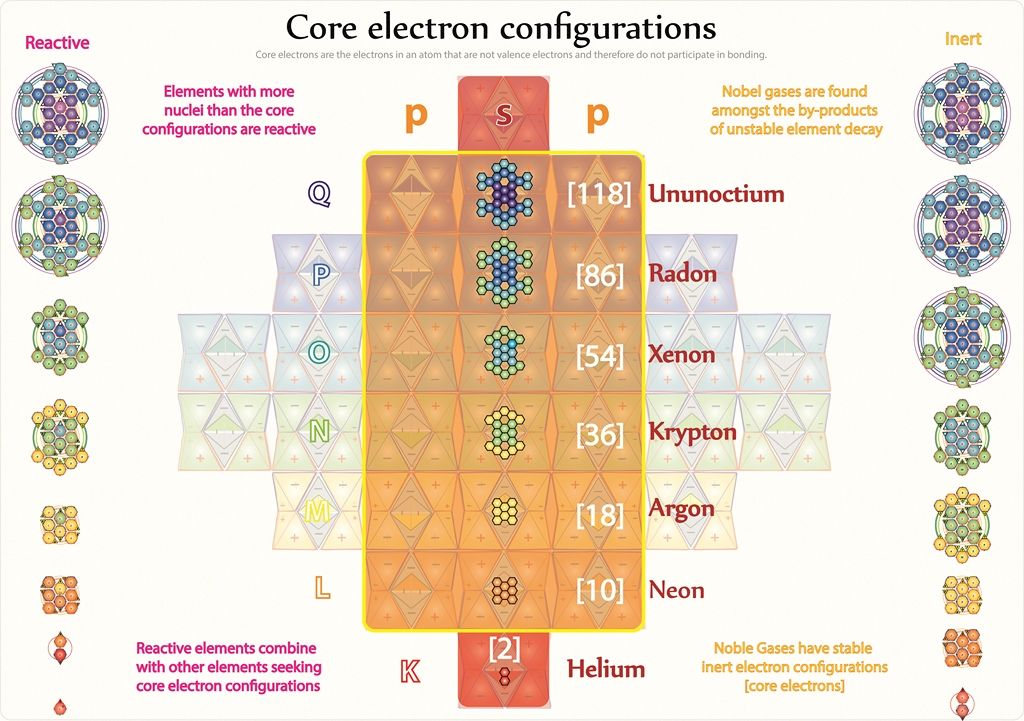 Tetryonics 55.07 Elements either side of the core