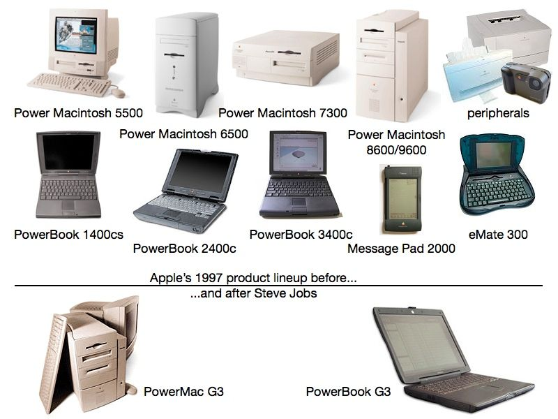 All-In-One Computers