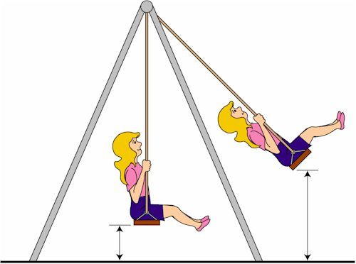 swing image | Physical Science | Pinterest | Kinetic energy and ...