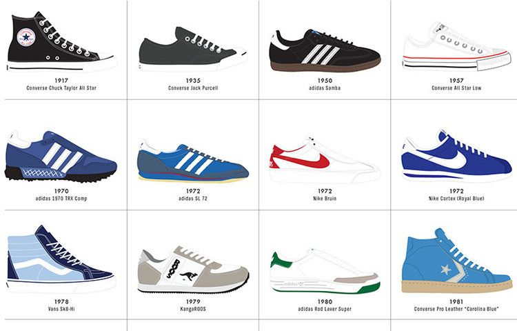 Infographic: The Ultimate History Of Sneaker Design