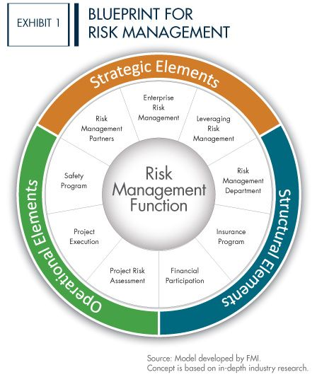 Blueprint For Risk Management Project Risk Management Risk Management Business Strategy Management