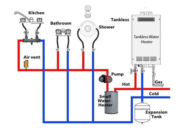 Tankless Recirculation System Http Waterheatertimer Org Water Heater Recirculation System Ht Tankless Water Heater Water Heater Expansion Tanks Water Heater