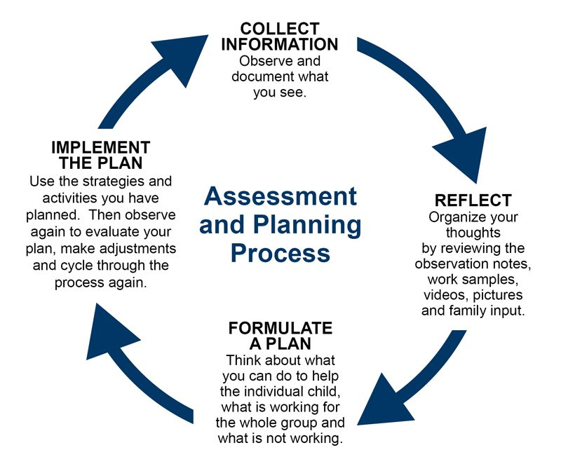 Assessment Process Types Of Childhood Assessments  Needs