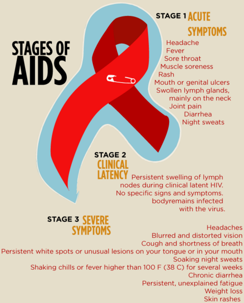Stages of HIV AIDS | HIV Testing | Hiv aids symptoms, Aids symptoms