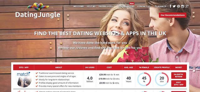 Compare and contrast online dating with traditional dating