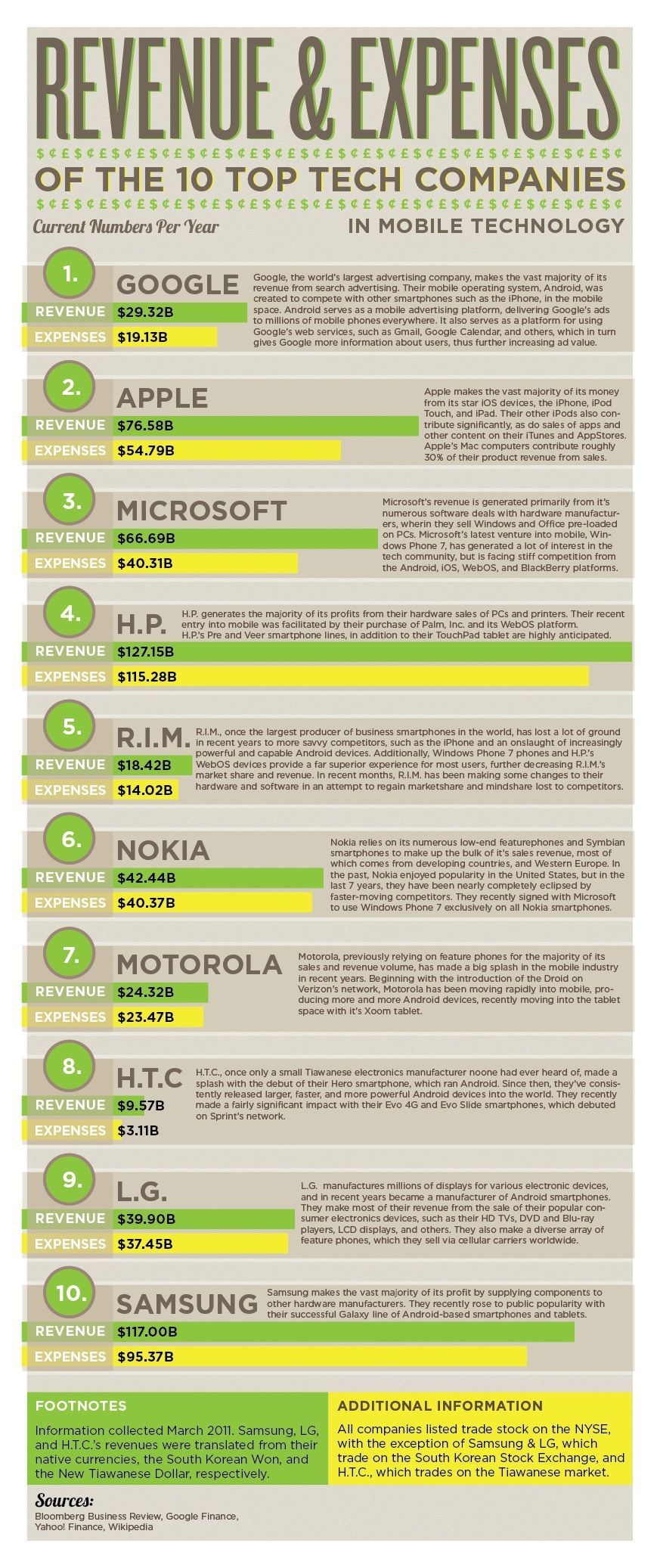 Top 10 Tech Companies Revenue And Expenses [Infographic