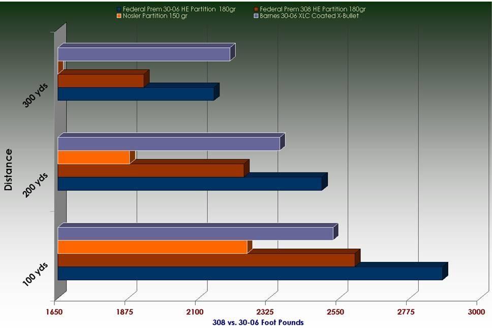 Ballistics  308 vs  30-06 | guns | Bar chart, Guns, Chart