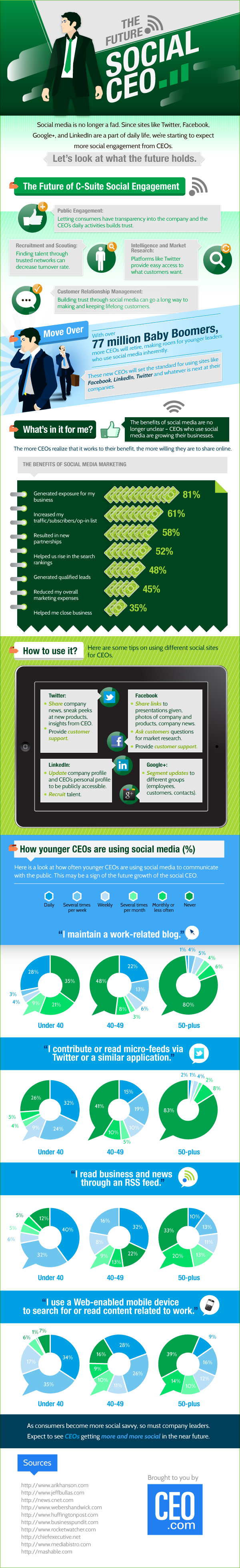 The Future Social #CEO. #infographic