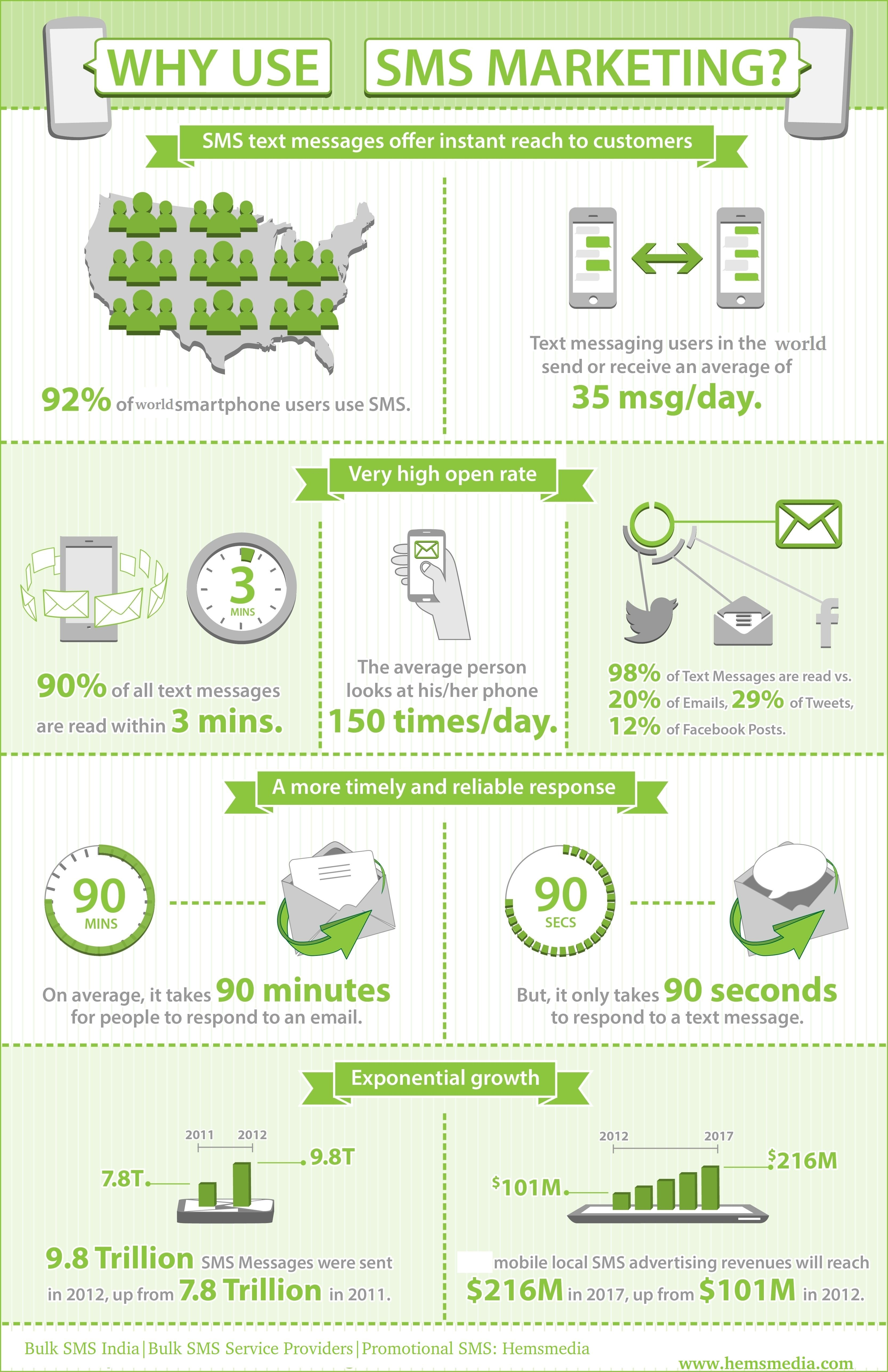 Do You Need Help With Your Mobile Marketing Campaign