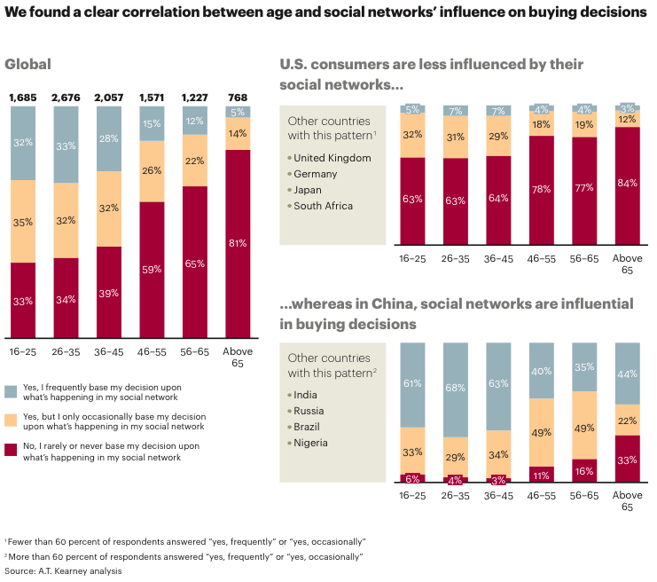 In China social networks are influential in buying