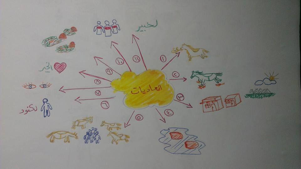 حفظ جزء عم للأطفال باستخدام الخرائط الذهنية خرائط العقل Blog Posts Blog Character