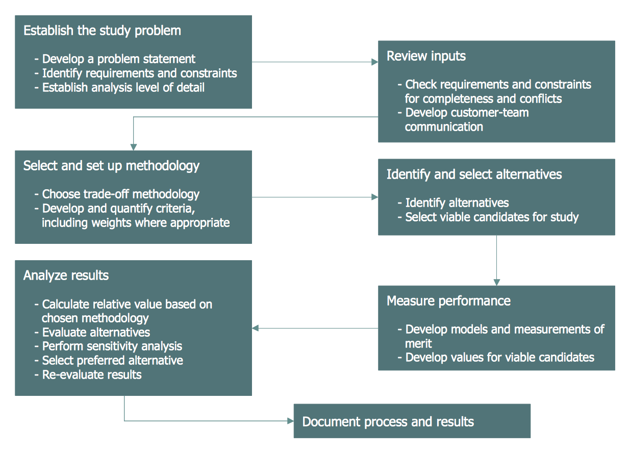 Trade study process flowchart business process mapping trade study process flowchart nvjuhfo Image collections