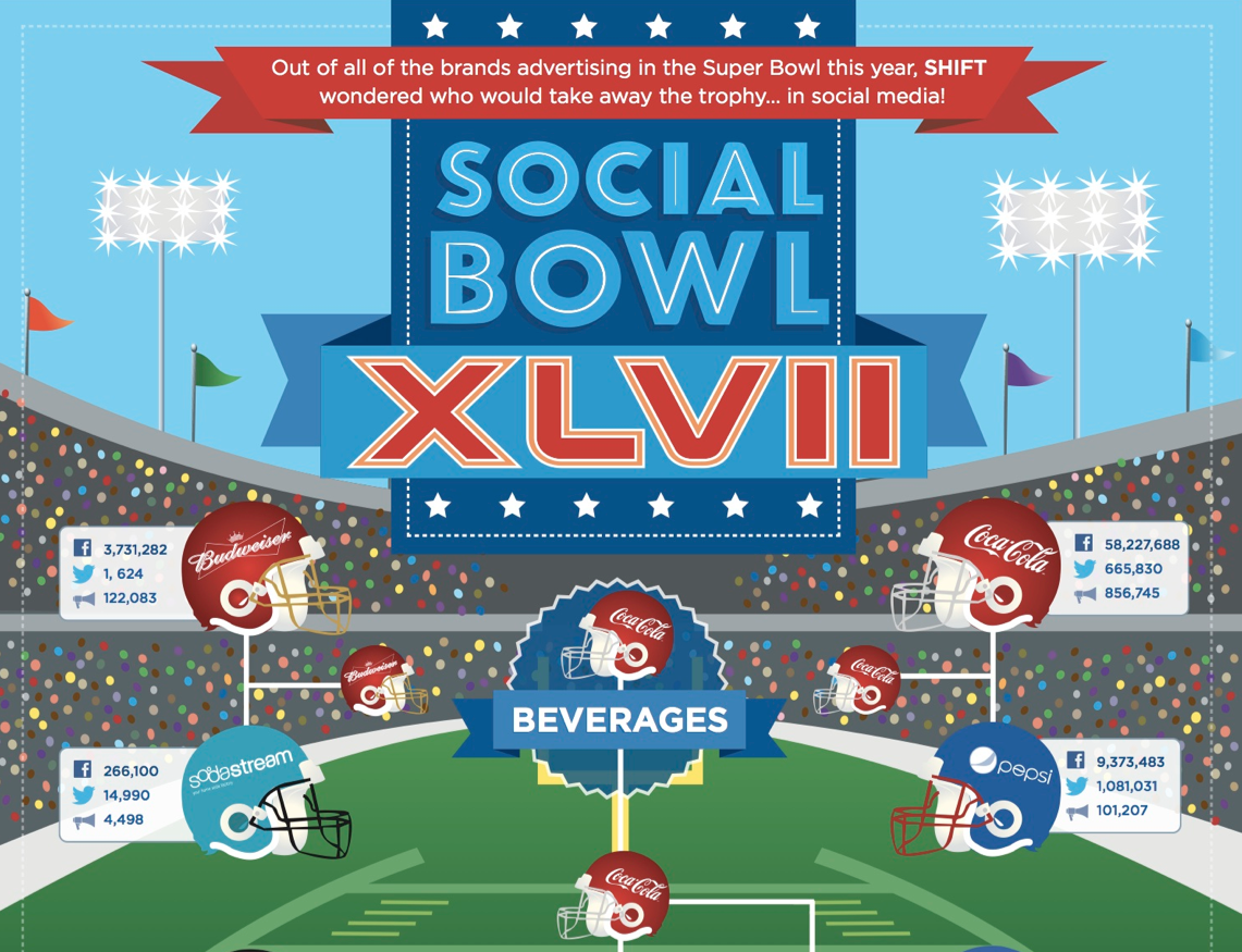 Superbowl 47. Which commercial will win the battle of the brands #SocialBowl