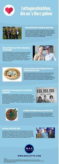 Lottogeschichten über Lottogewinner, die ihren Jackpot entweder ganz spendeten oder mit einem Teil davon etwas Gutes taten.