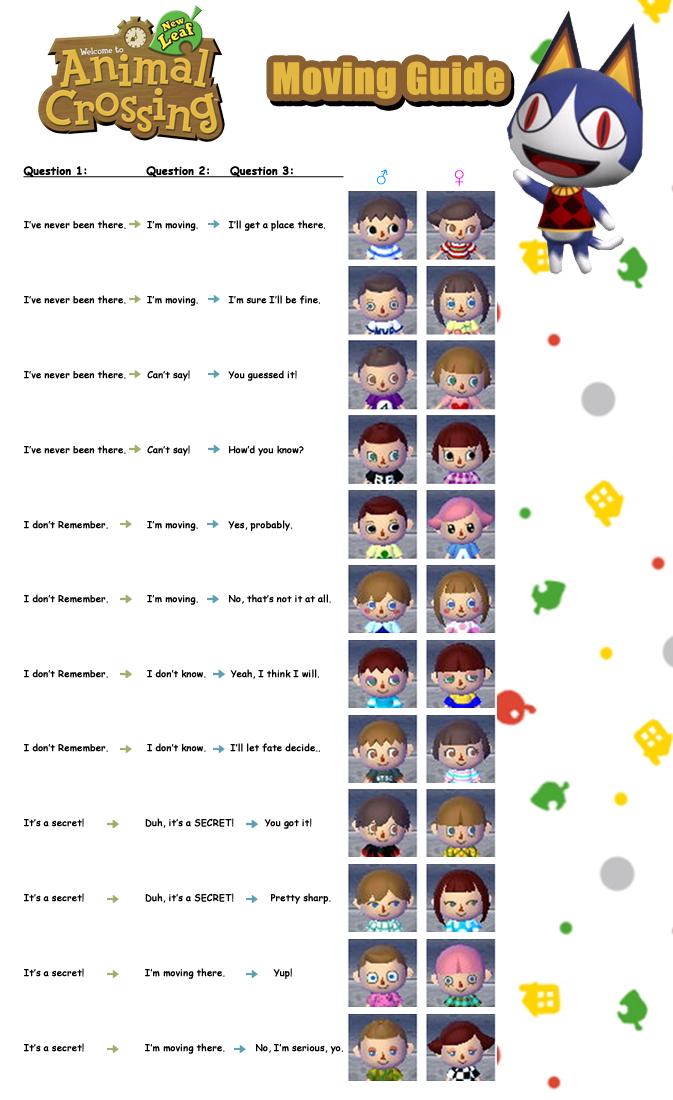 Animalcrossingnewleafmovingfaceguide Animal Crossing New Leaf Moving Face Guide In 2020 Animal Crossing Frisuren Animal Crossing Animal Crossing Charaktere