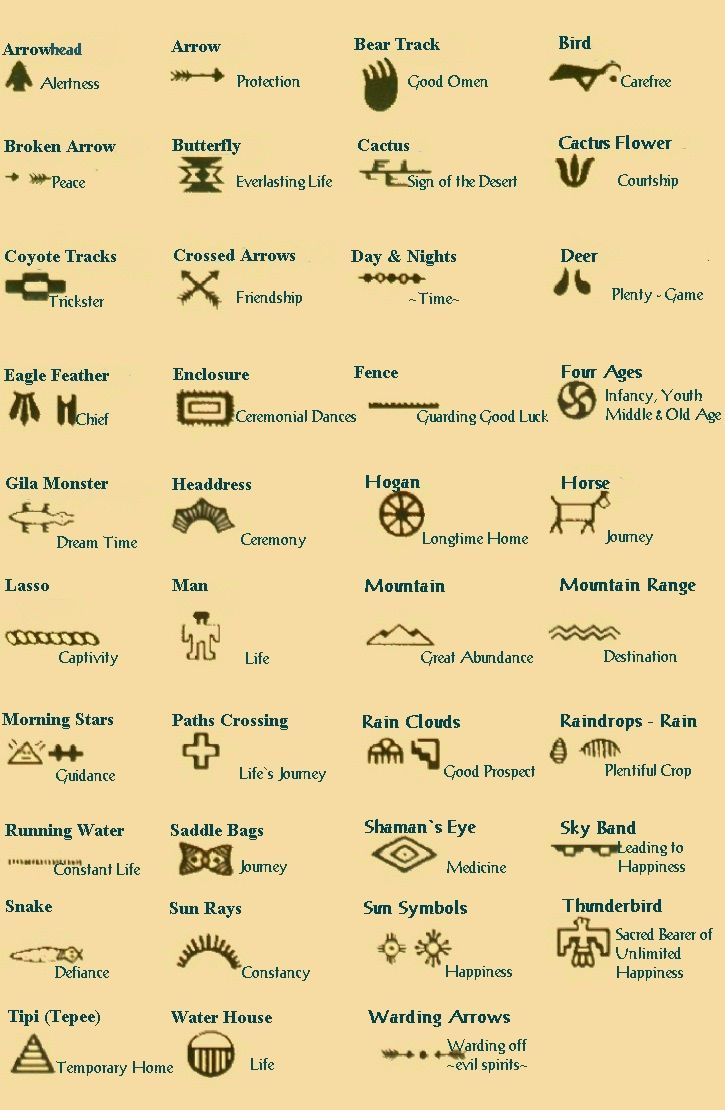 Native American - the meanings behind the symbols may vary ...