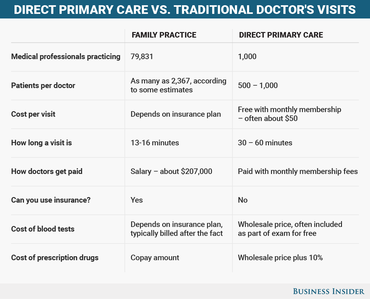 A New Kind Of Doctor S Office Charges A Monthly Fee And Doesn T Take