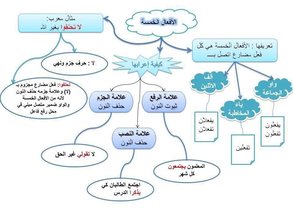 لغة عربية للمرحلة الإعدادية Learn Arabic Alphabet Learning Arabic Islam For Kids