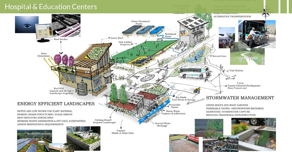 Sustainable Site Planning And Management Google Search Site Plan Stormwater Management Building Systems