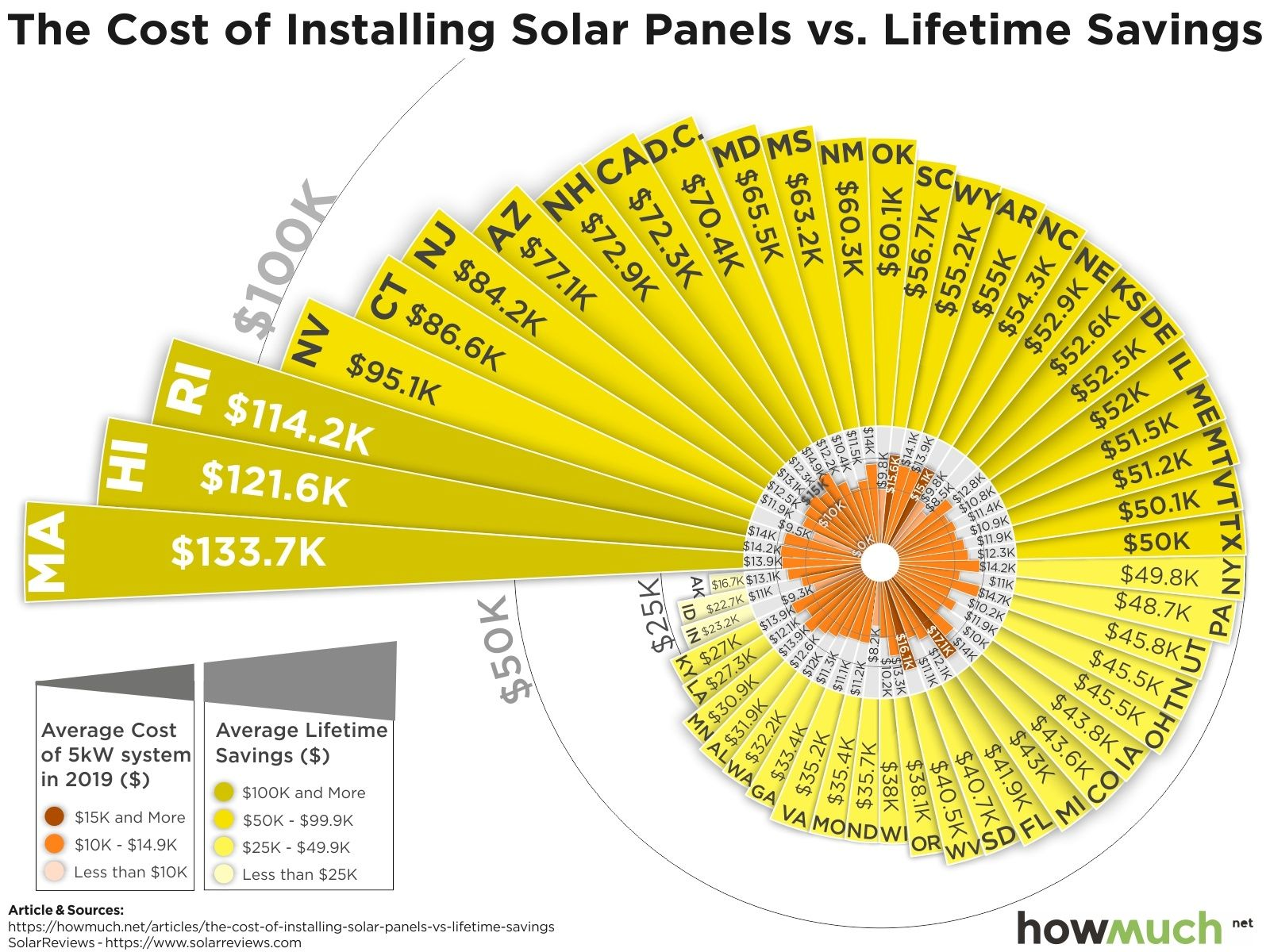Here Is A Comparison Of The Cost Of Installing Solar Panels Versus Lifetime Savings In Each State In The Usa Wa Solar Panel Installation Solar Solar Panels