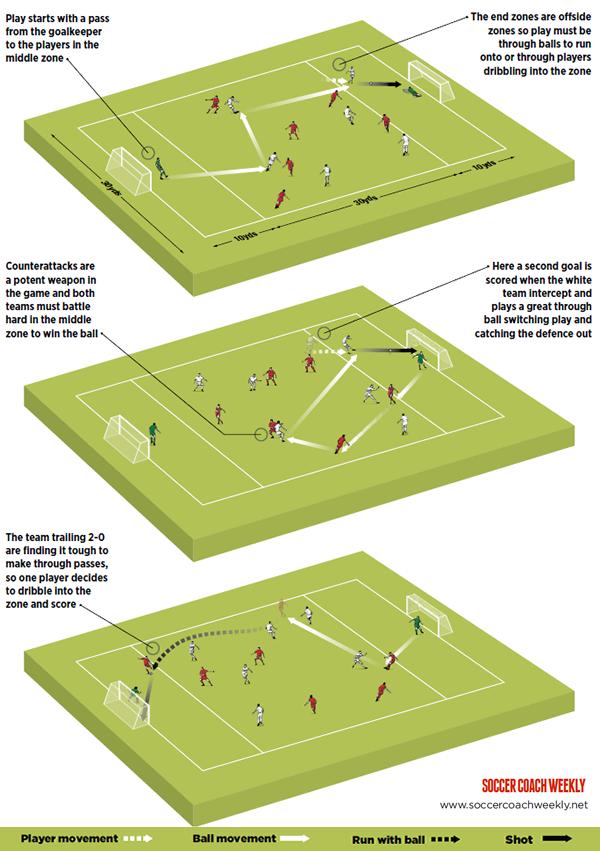 7v7 To Beat The Offside Trap Soccer Drills Soccer Training Drills Soccer Inspiration