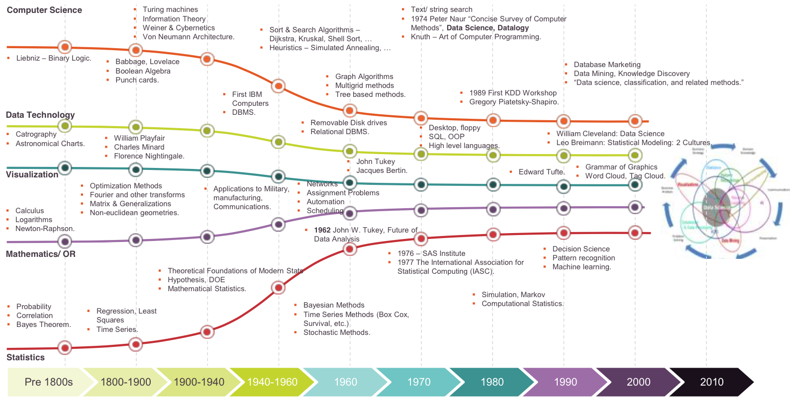 Two great visualizations about data science – Data Science Central ...