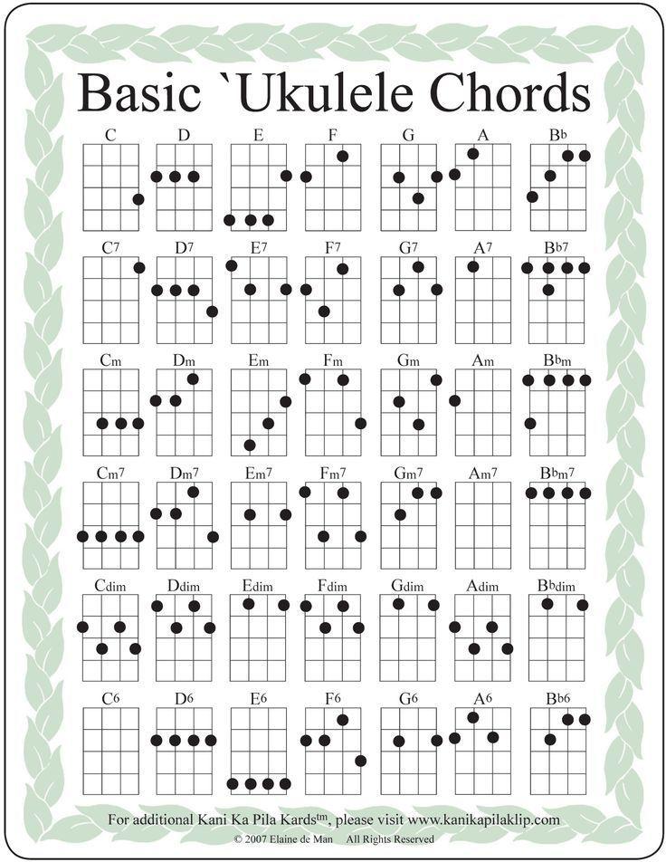 Image Result For Basic Ukulele Chords Uke In 2018 Pinterest