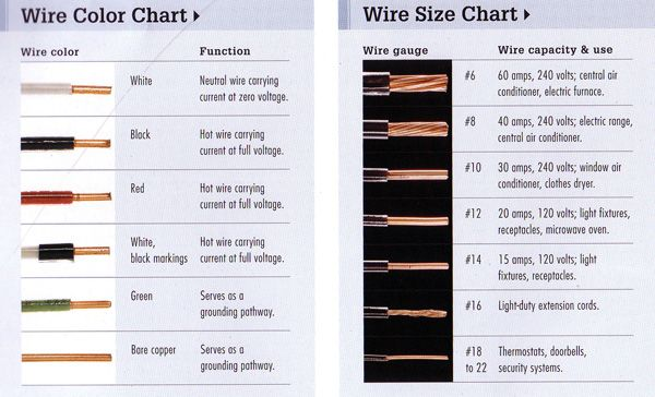 Awg wire size specs image collections wiring table and diagram awg wire gauge chart wire chart misc fuel lines hose clamps awg wire gauge chart wire keyboard keysfo Image collections