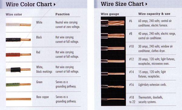 house wiring wire size chart ireleast info home wiring amp rating home wiring diagrams wiring house