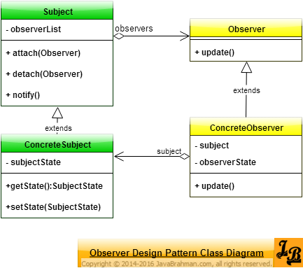 Observer design pattern in java class diagram java and java tutorial observer design pattern explained with uml class diagrams of the pattern and an example implementation in java with source code check it out ccuart Gallery