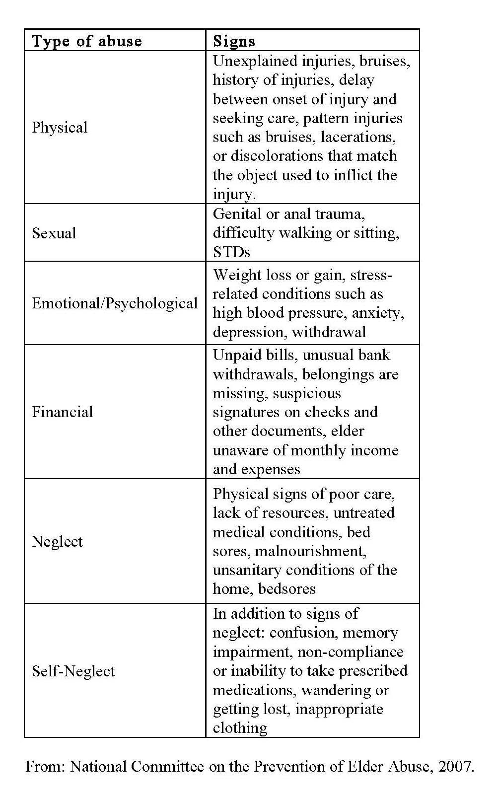 types of elder abuse and signs americannursetoday com  types of elder abuse and signs americannursetoday com