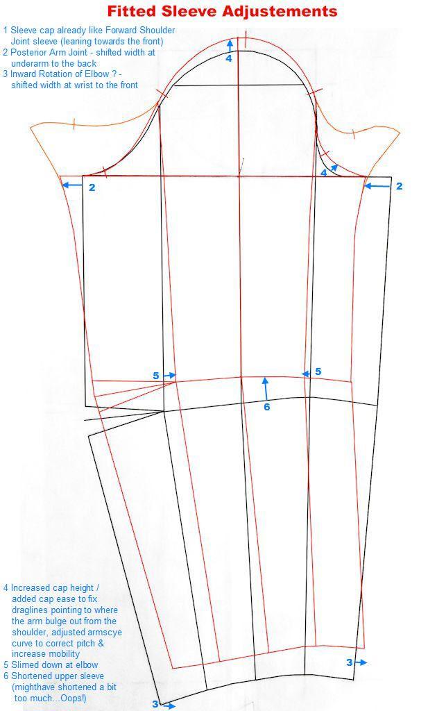 Fitted Sleeve Sloper: part 2 – built-in gusset | Pinterest ...